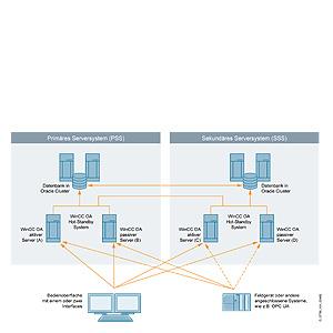 SIMATIC WinCC Open Architecture Add-ons - Инженерное Бюро Авиган