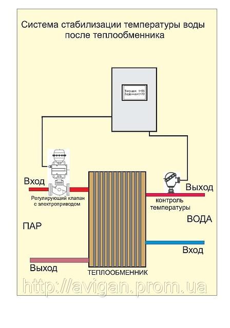 Теплообменник регулирование два сварка теплообменников и трубных решеток